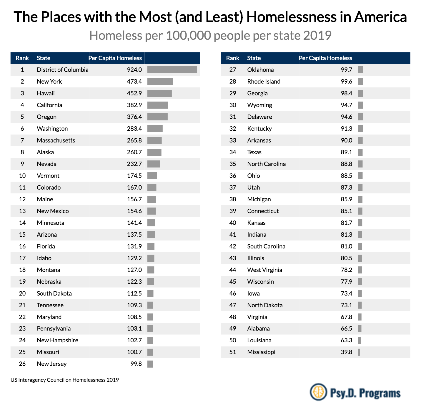 The Places With The Most (and Least) Homelessness In